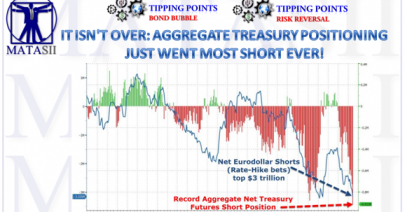 02-10-18-MATA-RISK-Aggregatge Treasury Positioning Most SHort Ever-1