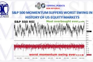 02-10-18-MATA-RISK-Historic SPX Momentum Swing-1