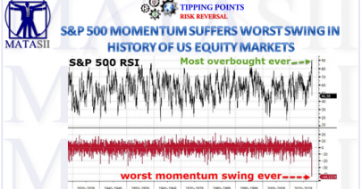 02-10-18-MATA-RISK-Historic SPX Momentum Swing-1