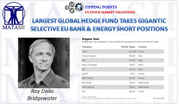 02-10-18-SII-EU LENDERS & ENERGY- Dalio Short Positions-1