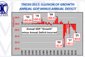 02-12-18-THESIS-2017-Illusion of Growth-GDP Minus Deficit Incurred-1