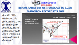 02-23-18-TP-BOND BUBBLE-BoAML Forecast YE 10Y UST 3.25%-1