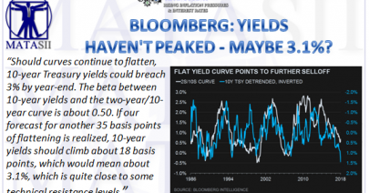 02-28-18-TP-RISING RATES & INTEREST-Bloomberg Sees 3.1 on 10Y UST-1