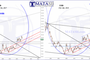 USD & Market Correlations