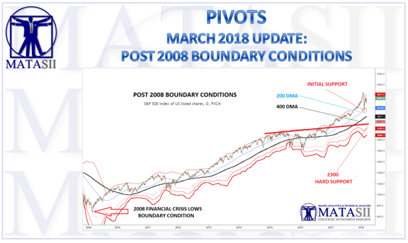 03-10-18-MATA-PIVOTS-BOUNDARY CONDITIONS--March 2018-1