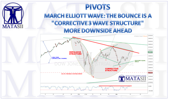 03-10-18-MATA-PIVOTS-ELLIOTT WAVE--March 2018-1