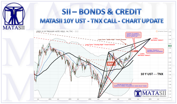 03-11-18-SII-BONDS-CREDIT--10 UST - TNX-1