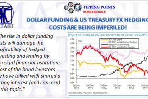 03-15-18-TP-BOND BUBBLE-FX UST Hedging Costs Imperilled-1