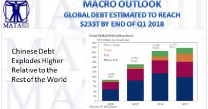 03-22-18-MACRO-MACRO-OUTLOOK-Global Debt to Reach $233T by Q1 2018-1