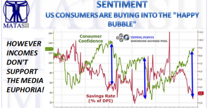 03-29-18-MATA-SENTIMENT-US Consumers Buying Into Happy Bubble-1