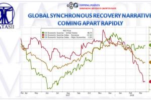 03-31-18-MACRO-MACRO-OUTLOOK-INDICATORS-Weakening Global Surpirse Index-1b