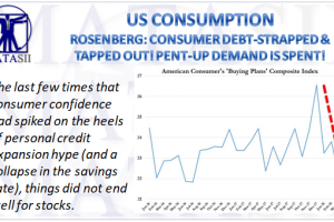 MATASII-03-29-18-MACRO-US-INDICATORS-CONSUMPTION-Tapped Out Consumer-1