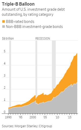 Even Investment Grade Bbb Bonds Becoming A Major Market
