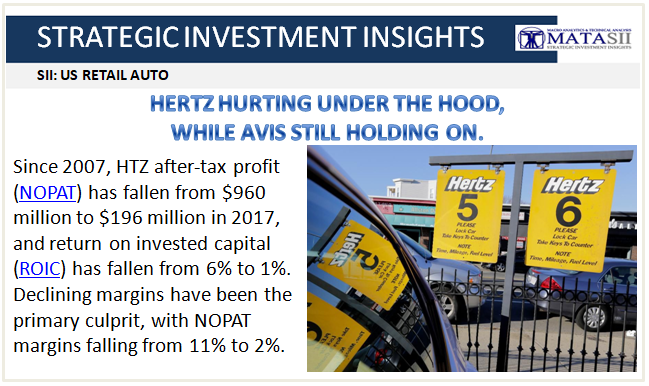 04-07-18-SII-US AUTO RETAIL-HTZ Hurting UNder The Hood-Avis Holding On-1