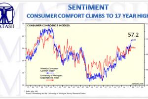 04-11-18-MATA-SENTIMENT-Consumer Confidence Indexes-1