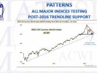 04-13-18-MATA-PATTERNS-ALL MAJOR INDICES-Still Holding Post-2016 Up Trendline-1