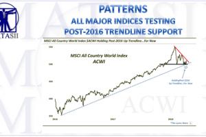 04-13-18-MATA-PATTERNS-ALL MAJOR INDICES-Still Holding Post-2016 Up Trendline-1