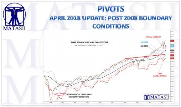 04-13-18-MATA-PIVOTS-April Boundary Conditions-1