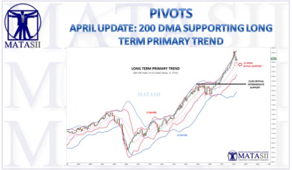 04-13-18-MATA-PIVOTS-LongTerm Primary Trend-1