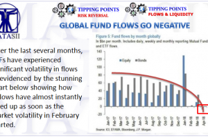 04-14-18-TP-RISK REVERSAL-FLOWS- ETF Outflows -Global Funds Go Negative-1