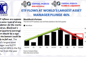 04-14-18-TP-RISK REVERSAL-FLOWS- ETF Outflows - Plunge 46%