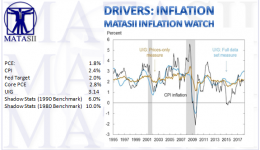 04-15-18-MATA-DRIVERS-INFLATION-MATASII Inflation Watch-1