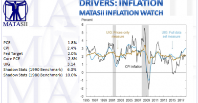 04-15-18-MATA-DRIVERS-INFLATION-MATASII Inflation Watch-1