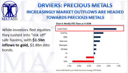 04-15-18-MATA-DRIVERS-PRECIOUS METALS-Market Outflows Heading to Precious Metals-1