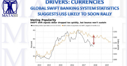 04-17-18-MATA-DRIVERS-CURRENCIES-Swift Statistics Suggest US$ Will Soon Rally-1