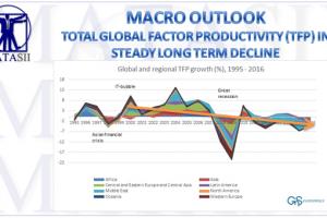 04-18-18-MACRO-MACRO-OUTLOOK-Total Global Factor Productivity-1