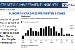 04-18-18-SII-AUTO-EU Auto Sales Slowing - Worst in 5 Years-1