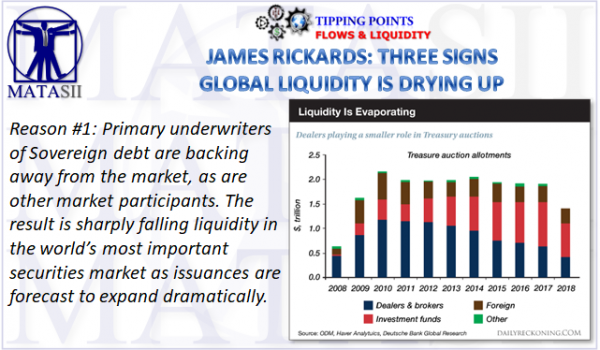 04-20-18-TP-FLOWS & LIQUIDITY-Three Signs of Liquidity Drying Up-1