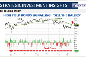 04-21-18-SII-BOND & CREDIT-HY Signals - Seel the Rallies-1