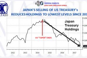 04-24-18-MACRO-REGIONAL-Japan Reducing US Treasury Holdings Since TAPER Ended-1