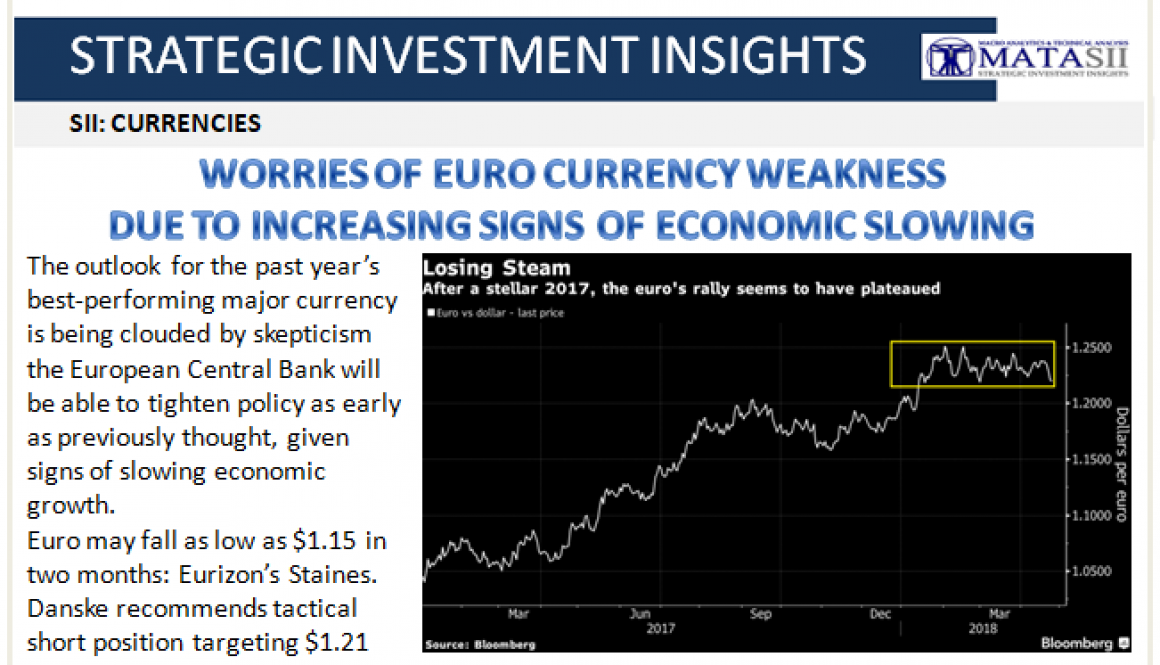 04-27-18-SII-CURRENCIES-Euro Worries as Signs of Economic Slowing-1