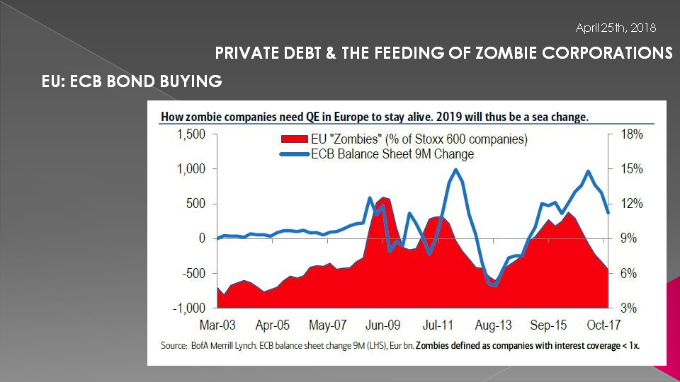 ECB'S CSPP PROGRAM IS PRESENTLY KEEPING 6-9% OF EUROPEAN STOXX CORPORATIONS ALIVE