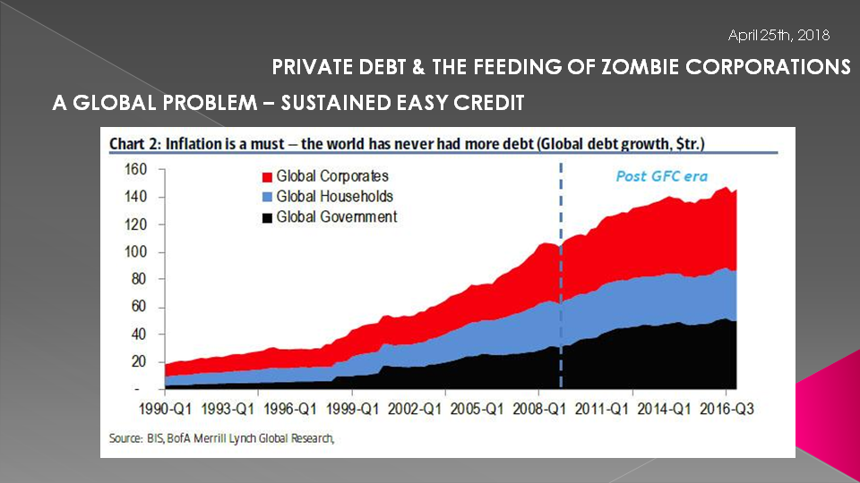 GLOBAL CORPORATE DEBT IS BECOMING UNSUSTAINABLE