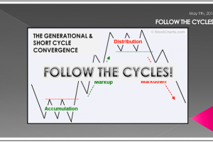 05-09-18-LONGWave-MAY-Follow The Cycles-Video Post