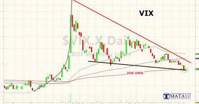 05-10-18-MATA-PATTERNS-VIX-Back to 200 DMA