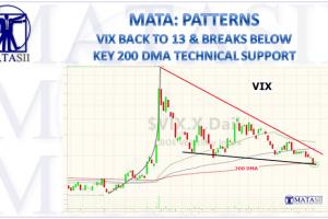 05-10-18-MATA-PATTERNS-VIX Backs to 13 and Below 200 DMA-1