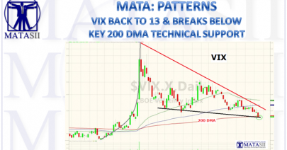 05-10-18-MATA-PATTERNS-VIX Backs to 13 and Below 200 DMA-1