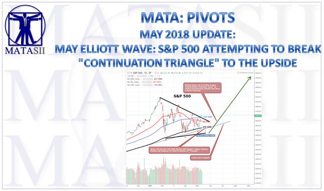 05-11-18-MATA-PATTERNS-SPX-Triangle Pattern-1