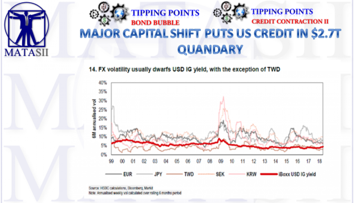 05-17-18-TP-BOND BUBBLE-Major Capital Shift-1b
