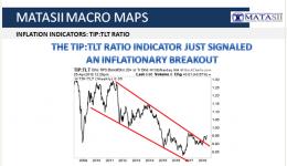 05-24-18-MATA-DRIVERS-INFLATION-TIP-TLT Ratio-1