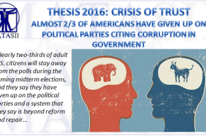 05-26-17-THESIS 2016-CRISIS OF TRUST - 66% of Americans Have Given Up On Politics-1