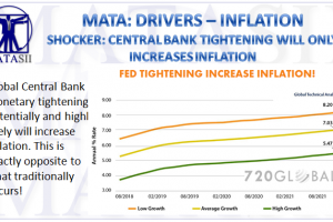 05-29-18-MACRO-US-MONETARY-Tightening Due to Inflation-1
