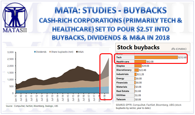 06-06-18-MATA-STUDIES-$2.5T Forecast in Buybacks, Dividends & M&A in 2018-1
