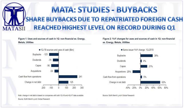 06-06-18-MATA-STUDIES-BUYBACKS_ Q1 2018 Highest on Record Due to Repatriation-1