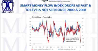 06-06-18-TP-SENTIMENT-Smart Money Worst Since 2000 & 2008-1