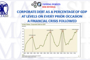 06-07-18-TP-RISK REVERSAL-Corporate Debt Levels as Percentage of GDP-1